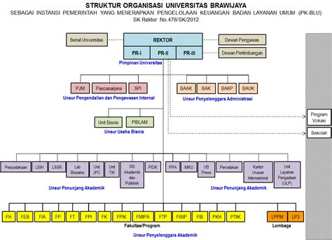 cara membuat struktur organisasi usaha all categories sotracker