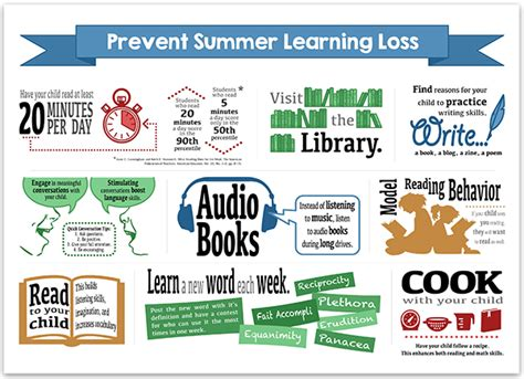 7 Loss Tips For Summer by Infographic Tips For Parents To Prevent Summer Learning Loss