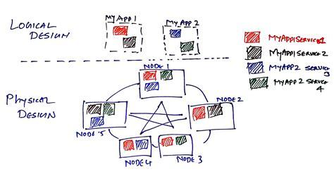 pattern web service cloud architecture pattern azure service fabric and
