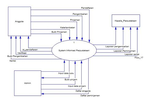 cara membuat dfd di visual paradigm cara membuat dfd online kerah dfd data flow diagram