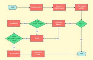 template for a flow chart 15 free flow chart template designs