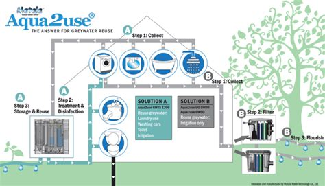 greywater reuse grey water reuse aqua2use