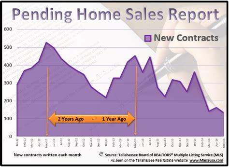 pending home sales report september 22 2011