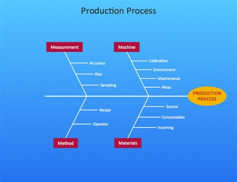 cause and effect flow chart template process flowchart 4 ms fishbone diagram production