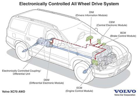 volvo xc90 2003 wiring diagram 2003 volvo xc90 battery
