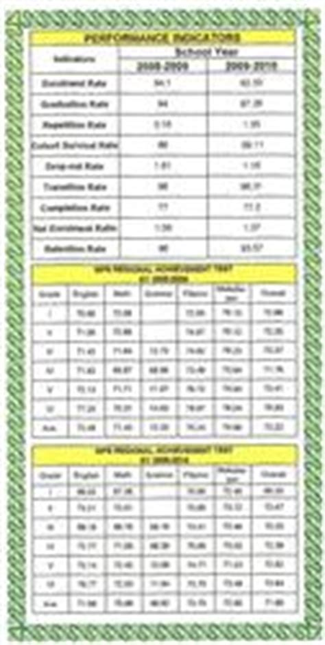 high school report card template deped schools deped cabanatuan district i