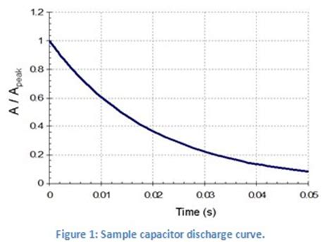 capacitor discharge capacitor discharge graph