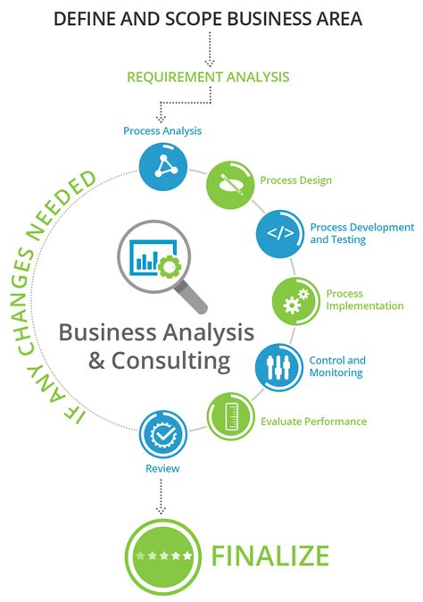 business analysis and consulting services 21centuryweb