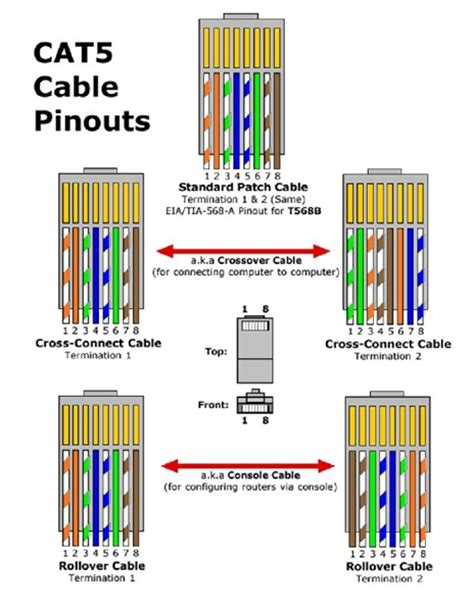 cat5 wiring diagram rj45 pinout diagram quotes