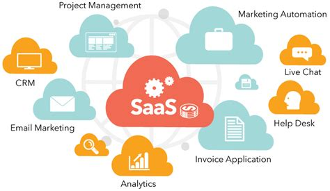 mastering product experience in saas how to deliver personalized product experiences with a product led strategy books saas application development custom web and mobile app