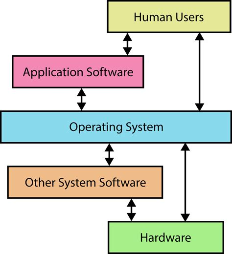 computer software diagram in pursuit of bug free code how certified software can