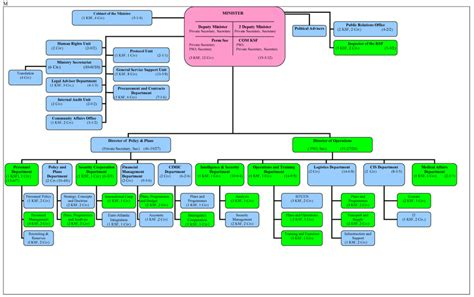 staff organogram template kosovo security wow