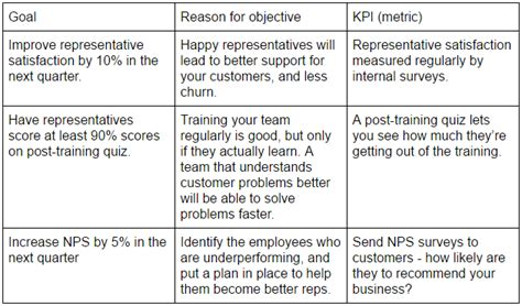 set measurable customer support goals  drive growth
