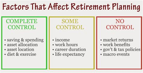 retirement retirement planning and income planning for successful retirement living and sustainable retirement income books simple and effective retirement planning