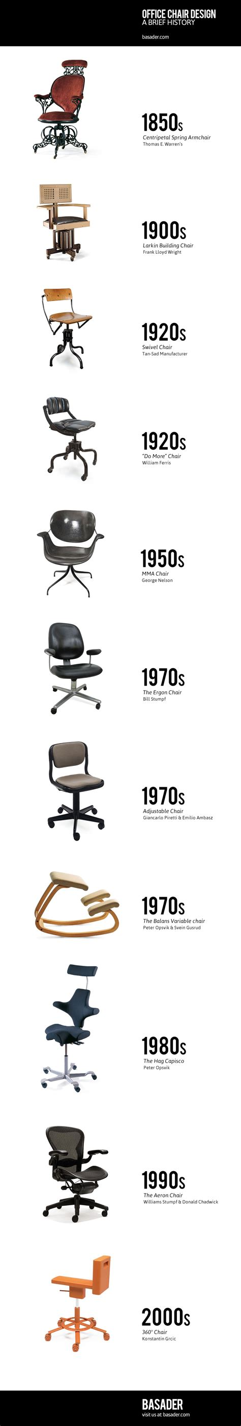 design brief chair office chair design history of office chair design