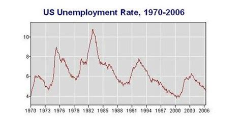 average unemployment rate george w bush george w bush unemployment rate newhairstylesformen2014 com