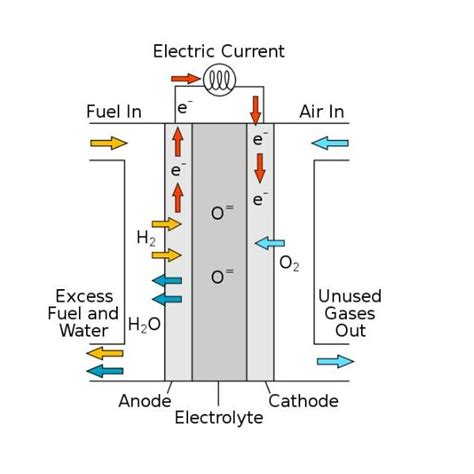 rolls royce fuel cells great potential of solid oxide fuel cells for stationary