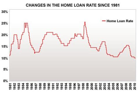30 year home loan interest rate chart home finance