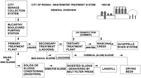 flowchart of wastewater treatment plant toprak home page