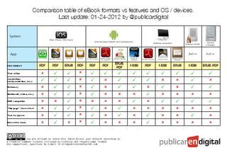 Ebook Format Comparison | comparison table of ebook formats by publicar en digital
