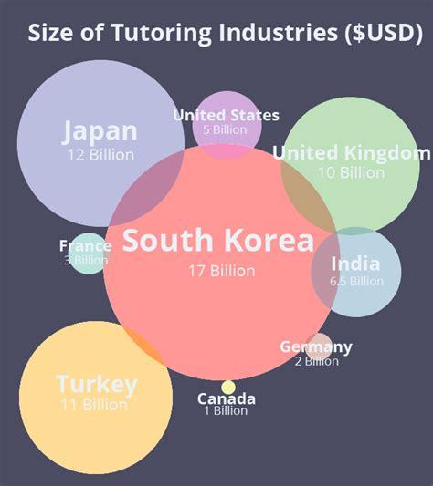 tutorial job online korean the south korean tutoring boom