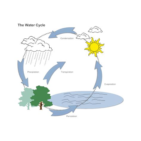 simple water diagram water cycle diagram