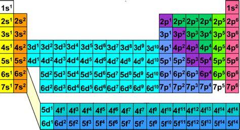Energy Levels On Periodic Table by Chemibatz 05 Electron Configuration
