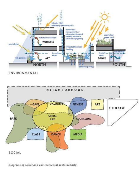design concept explained architecture design concept 123 best architectural concept