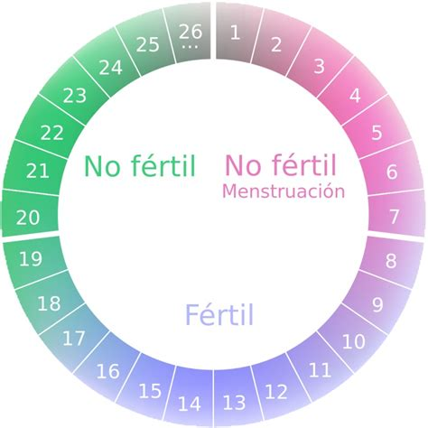 Calendario De Ovulacion Calendario De Ovulaci 243 N 191 Cu 225 Les Mis D 237 As F 233 Rtiles