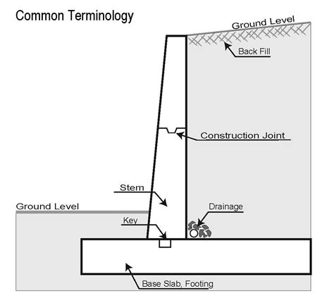 structural design adalah what is a retaining wall