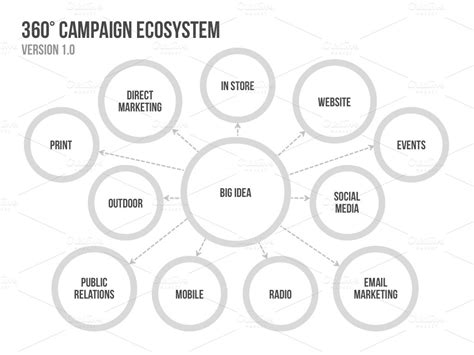 free ecomap template for word 4 caign ecosystem templates presentation templates on