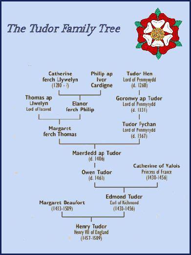 norman lear genealogy the tudor family ancestors of henry vii dark ages