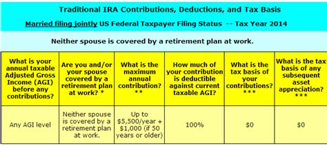 traditional ira deductions when to make traditional ira vs roth ira contributions