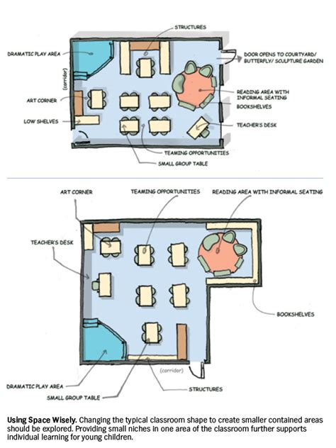 classroom layout importance kindergarten classrooms purposeful architecture