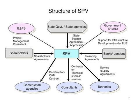 spv structure diagram ppt project special purpose vehicle company spv an