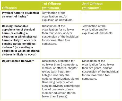 Lehigh University Resume Writing Sanctions Policy Template