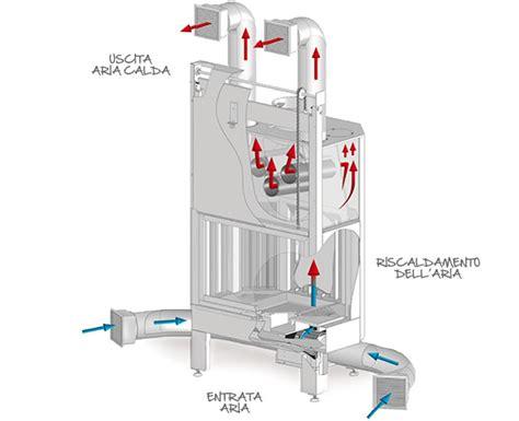 camini ad forzata termocamino installazione climatizzatore