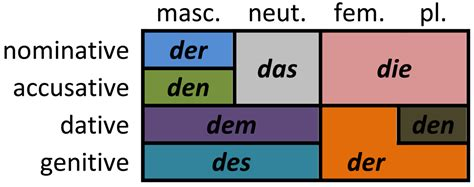 Der Die Das Büro by German Articles
