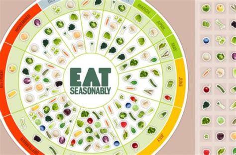 Foodista   Seasonal Eating: 'Eat Seasonably' Fruit and