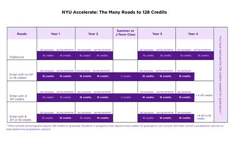 College Application Essay Nyu Nyu Essay Requirements