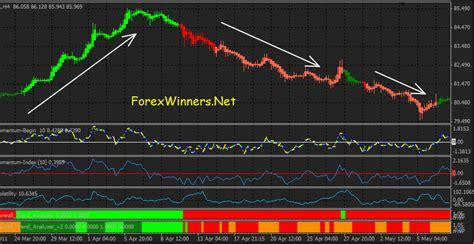 dynamic sync trading system forex winners