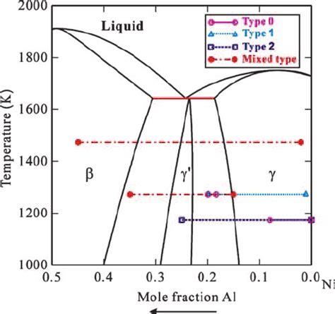 ni al phase diagram fig 1 ni rich ni al phase diagram from du and clavaguera 21 indicating the various