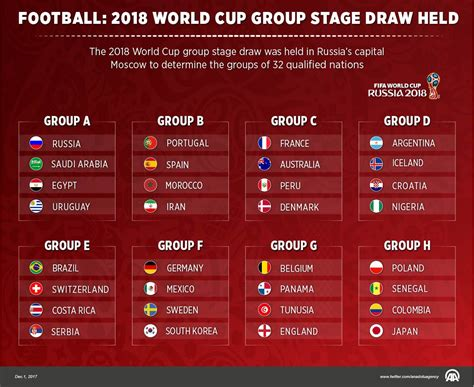 d world cup 2018 football 2018 world cup stage draw held