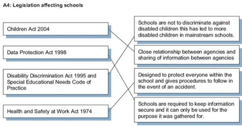 describe how to challenge discrimination in schools 4 2 describe how laws and codes of practice promote pupil