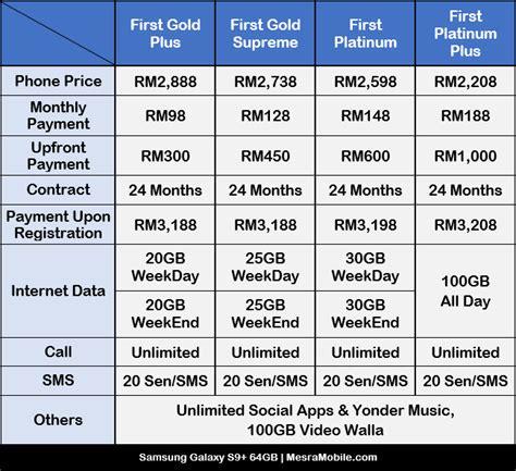 Harga Samsung S9 Specification samsung galaxy s9 price in malaysia rm3799 mesramobile
