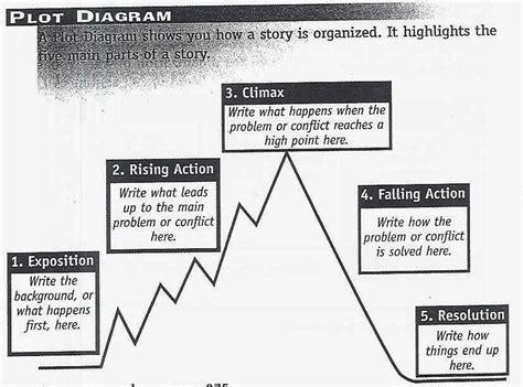 two kinds plot diagram mr d s class november 2013