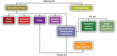 clayton act section 16 history and basic framework of antitrust laws in the