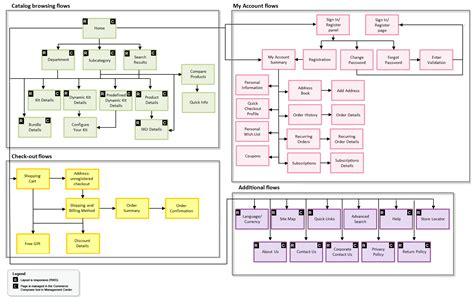 site flow diagram starter store site flow diagram for