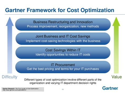 decide tactical crisis decision a framework for enforcement books gartner 2013 it cost optimization strategy best practices