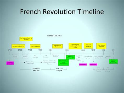 the french revolution 1789 1815